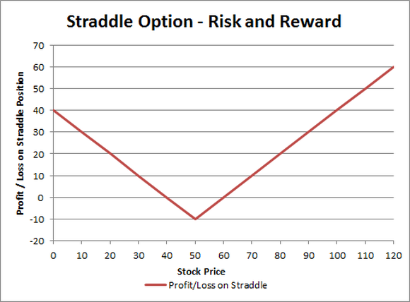 Straddle Graph