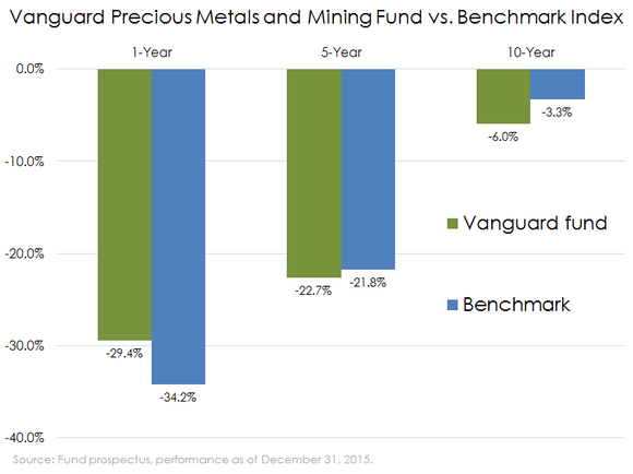 Vanguard Precious Metals And Mining