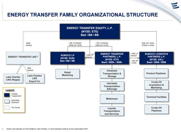Ete Family Structure