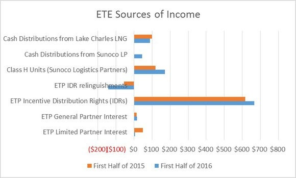 Ete Sources Of Income