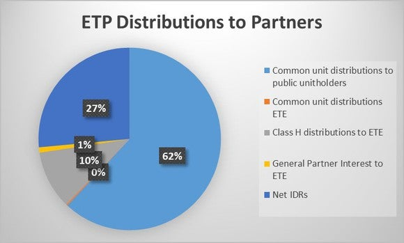 Etp Distributions To Partners