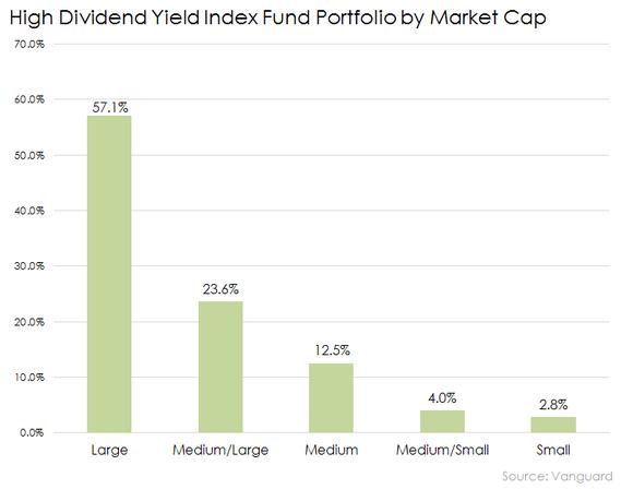 Vanguard High Dividend Yield Index Fund By Market Cap