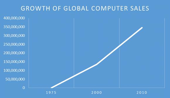 Computersales