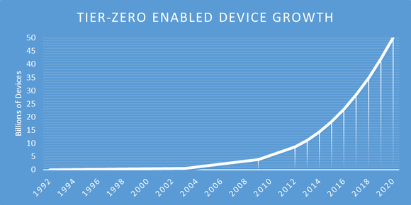 Devicegrowth