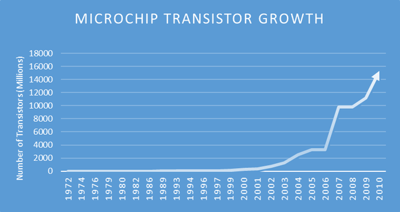 Transistorgrowth