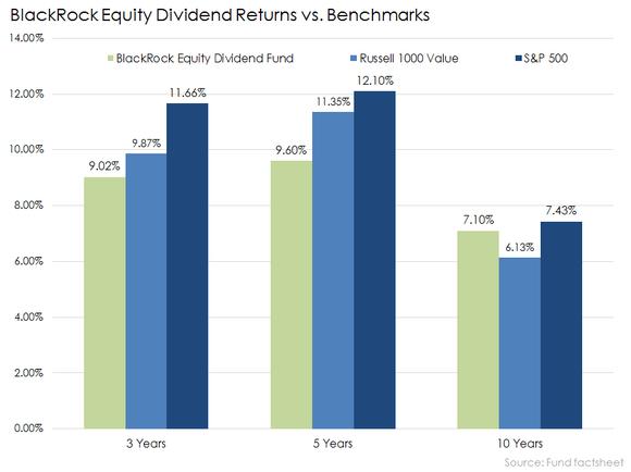 Blackrock Equity Dividend Fund Returns Vs Benchmarks