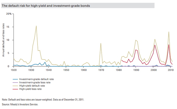 Bond Credit Risk And Losses