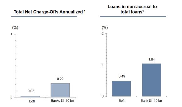 Bofi Loans