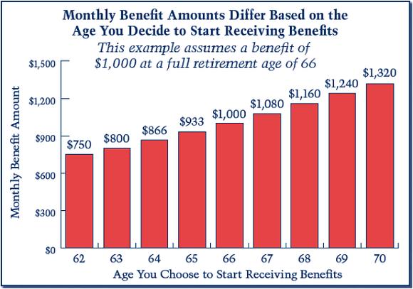 Ssa Benefit Chart