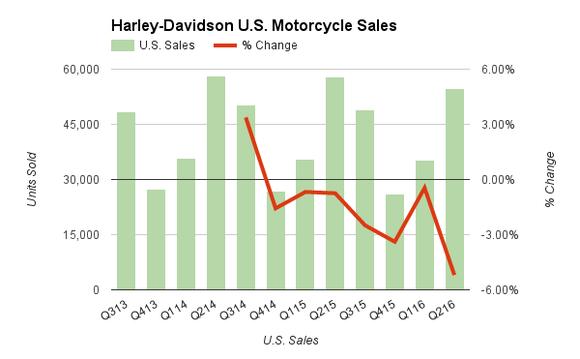 4 Good Reasons Harley Davidson Should Be Taken Private Nasdaq Com