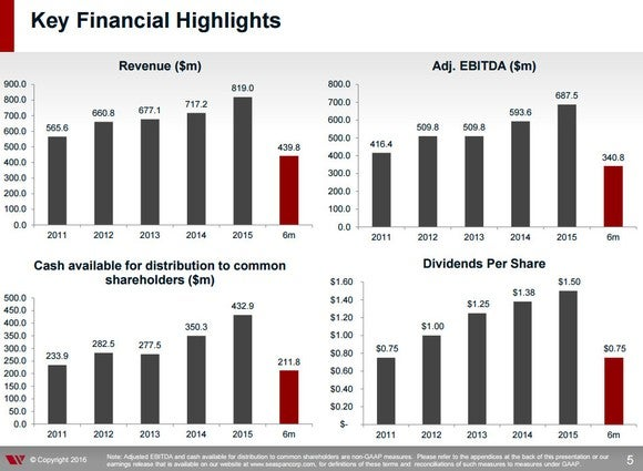 Seaspan Financials