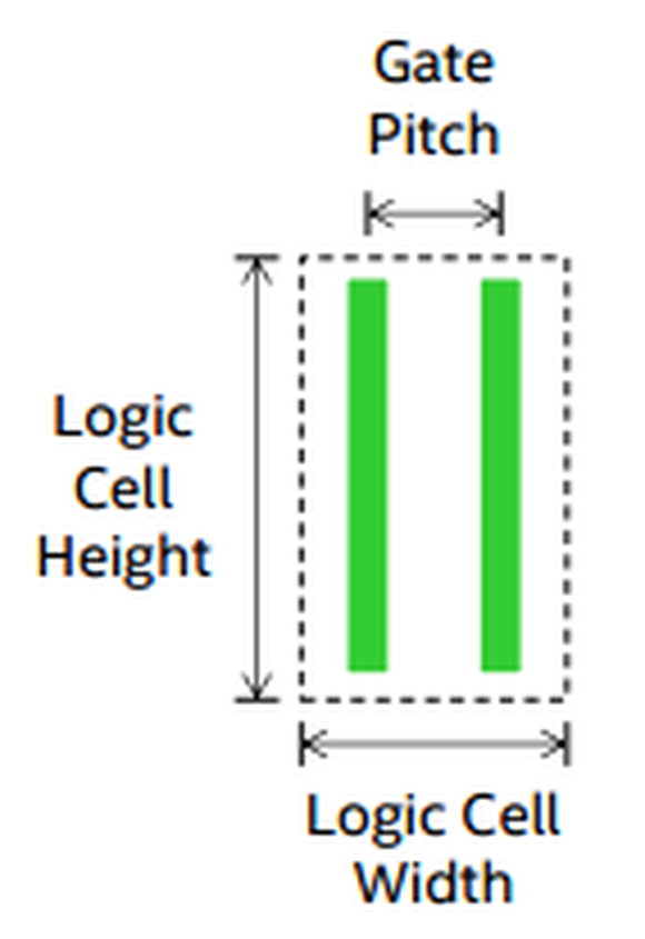 Cell Height Width