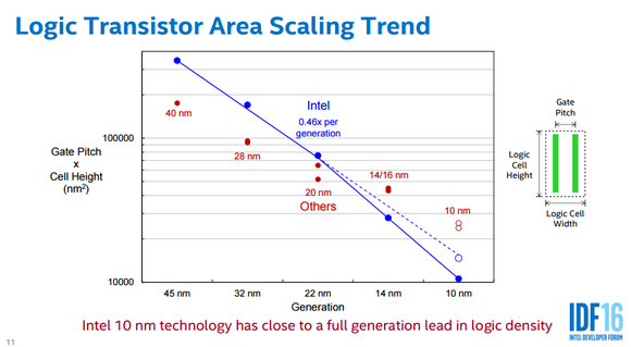 Logic Trend Intel