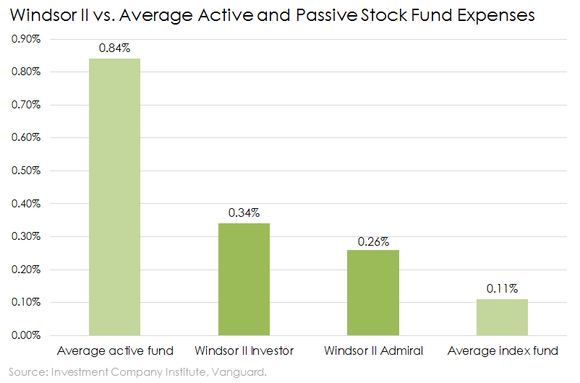 Windsor Ii Expense Ratio Vs Active And Index Stock Equity Funds