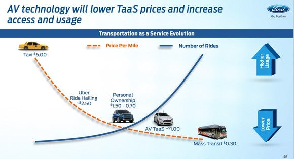 Ford Investor Day Av Taas Prices Slide