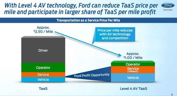 Ford Investor Day Taas Profit Oppty Slide