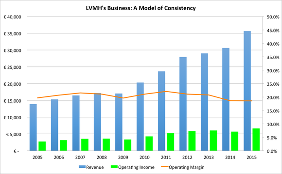 Lvmh Business