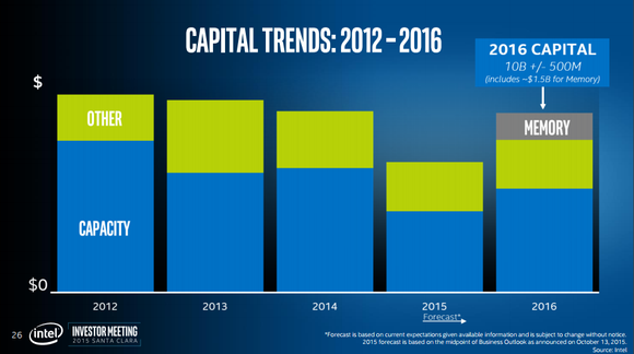 Capital Trends