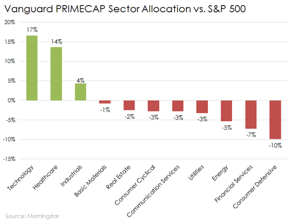 Vanguard Primecap Fund Sector Weights Vs Sp