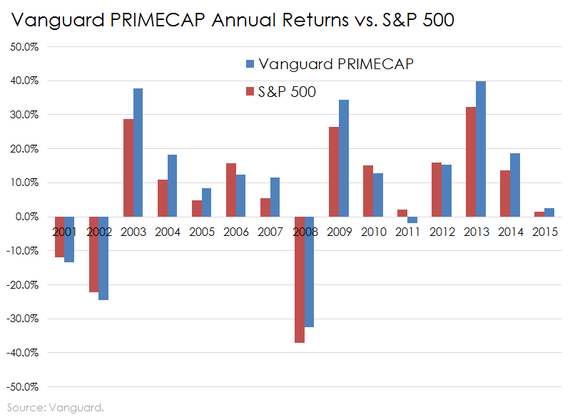 Vanguard Primecap Returns Vs Sp
