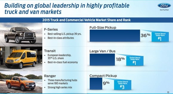 Ford Investor Day Truck Leadership Slide