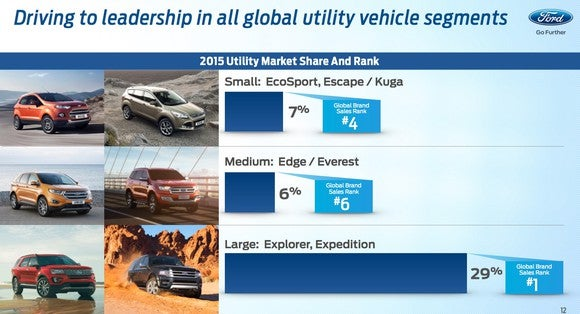 Ford Investor Day Global Suv Leadership Slide