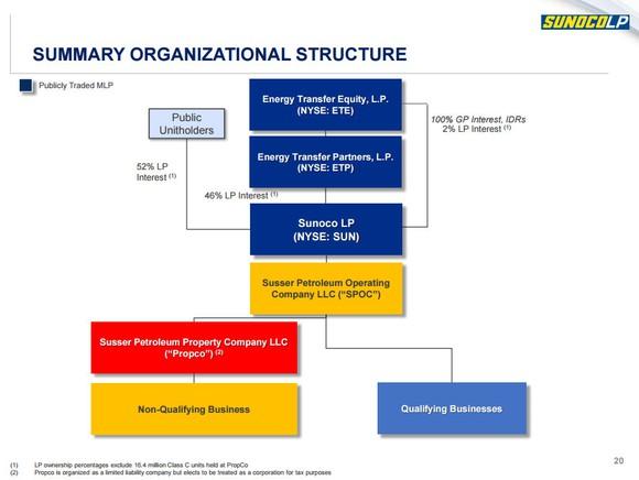 Sunoco Org Chart