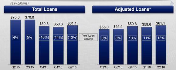 Axp Loans
