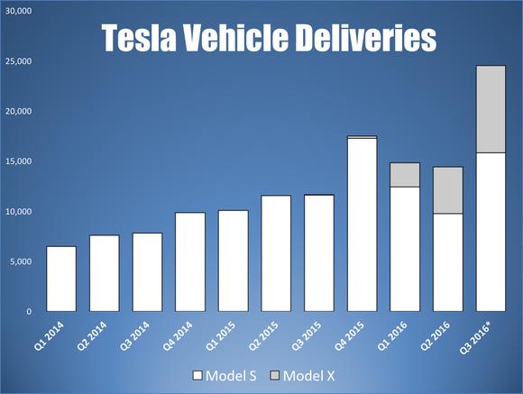 Tesla Q