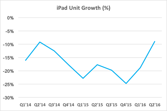Ipad Unit Growth