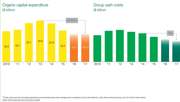 BP's operational expenses and group cash costs from 2010 to 2016, showing significant reductions since their respective peaks in 2013 and 2014