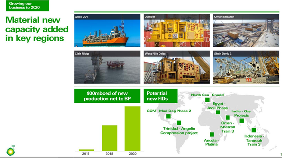 Map of BP's future major capital projects and estimated production growth 2016-2020