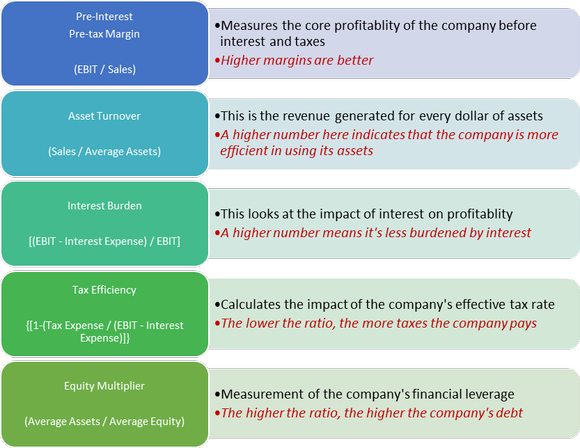 Description of each component of the Dupont method for calculating return on equity: EBIT margin, Asset turnover, Interest burden, Tax efficiency, and Equity multiplier.