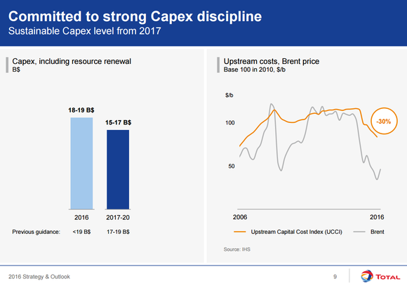 Total's capital spending budget for 2016-2020 (estimated) and chart of upstream costs indexed to Brent oil prices