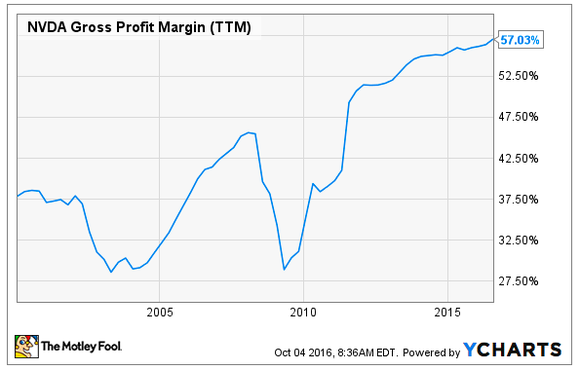 Nvda Gross Profit Margin