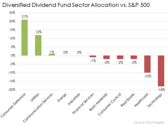 Invesco Diversified Dividend Fund