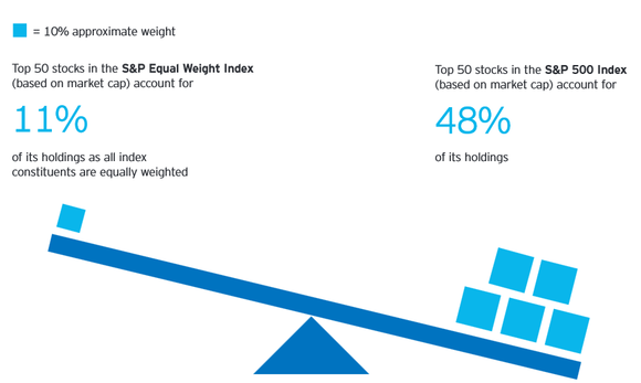 Invesco Equal Weight Fund
