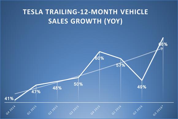 Tesla Vehicle Deliveries Growth Q