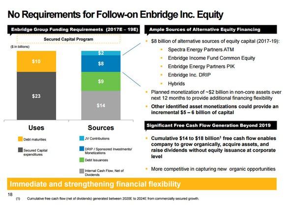 Enbridge Funding