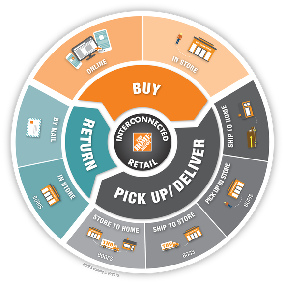 Home Depots Interconnected Retailing Options Image Source Depot Investor Presentation