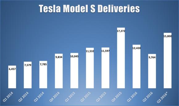 Tesla Model S Q
