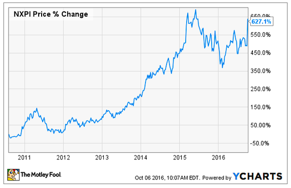 Nxp Semiconductor Stock Value