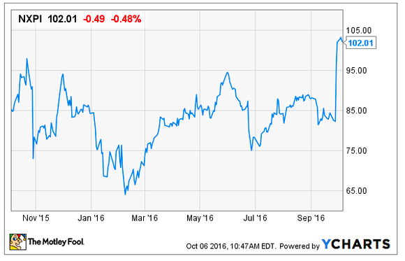 Nxp Stock Price