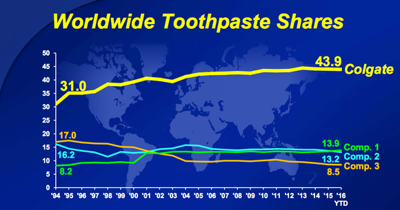 Toothpaste Share
