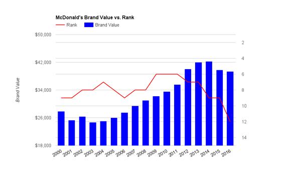 Mcdonalds Brand Value Rank Fast Food Hamburgers Burgers Big Mac