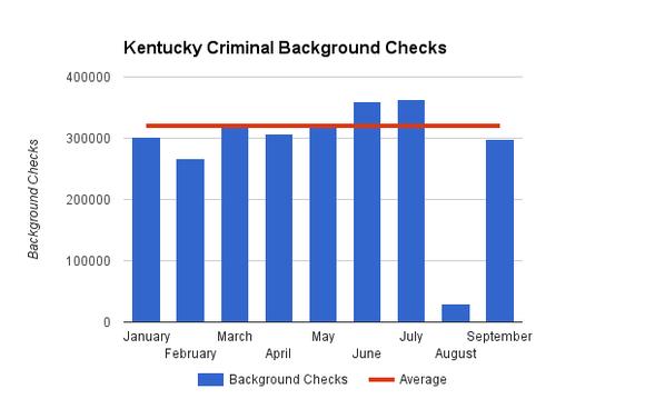 Fbi Gun Checks Kentucky Criminal Investigations