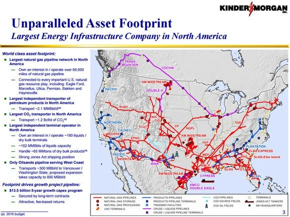 Kinder Morgan Footprint