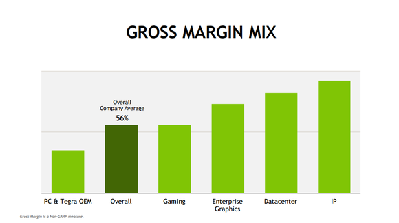Gross Margin Nvda