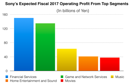 Sony Top Operating Profit