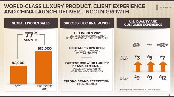 F Investor Day Lincoln Charts Slide